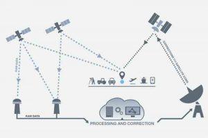 Технологии навигации